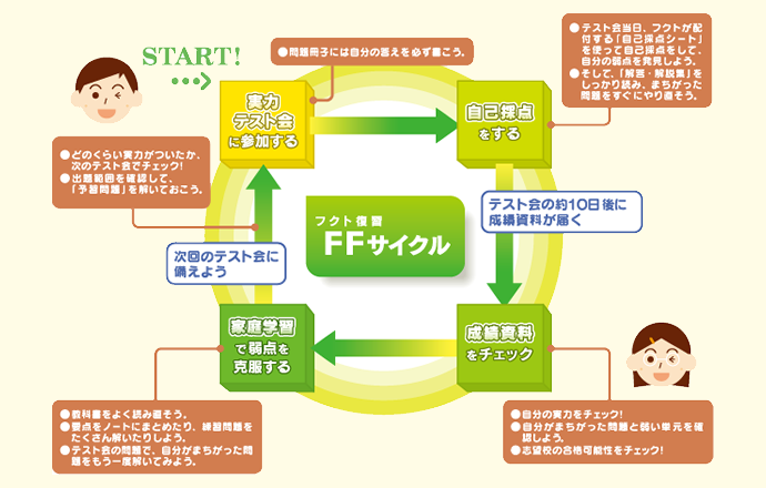FFサイクル