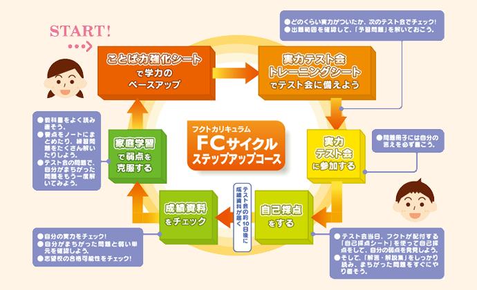 FCサイクル
