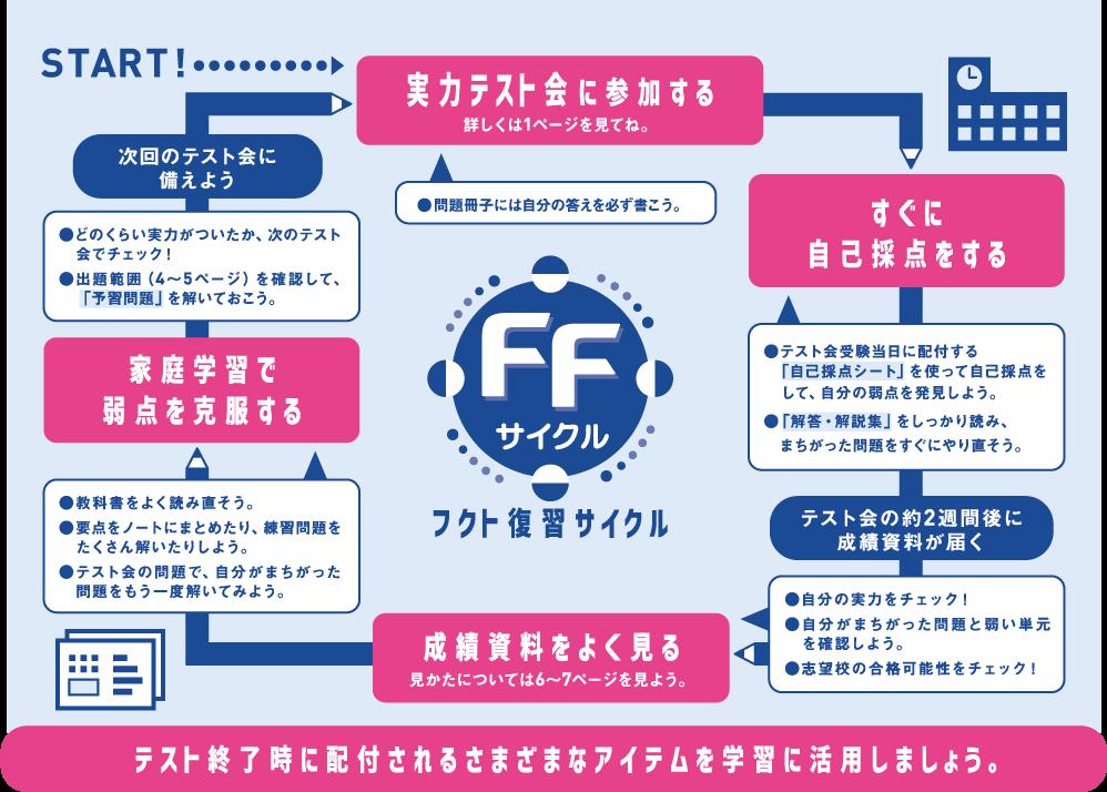 FFサイクルとは